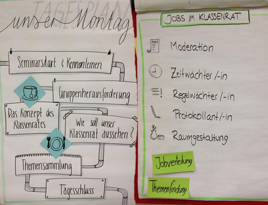 Der Klassenrat – Einführung im Jahrgang 7